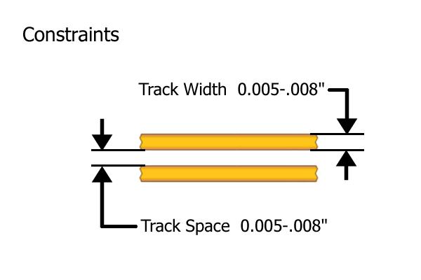 dfm_tracks